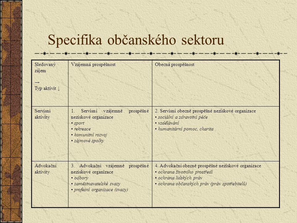 Specifika občanského sektoru Sledovaný zájem → Typ aktivit ↓ Vzájemná prospěšnostObecná prospěšnost Servisní aktivity 1. Servisní vzájemně prospěšné n