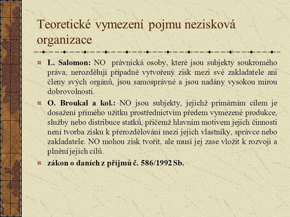 Teoretické vymezení pojmu nezisková organizace L. Salomon: NO právnická osoby, které jsou subjekty soukromého práva, nerozdělují případně vytvořený zi