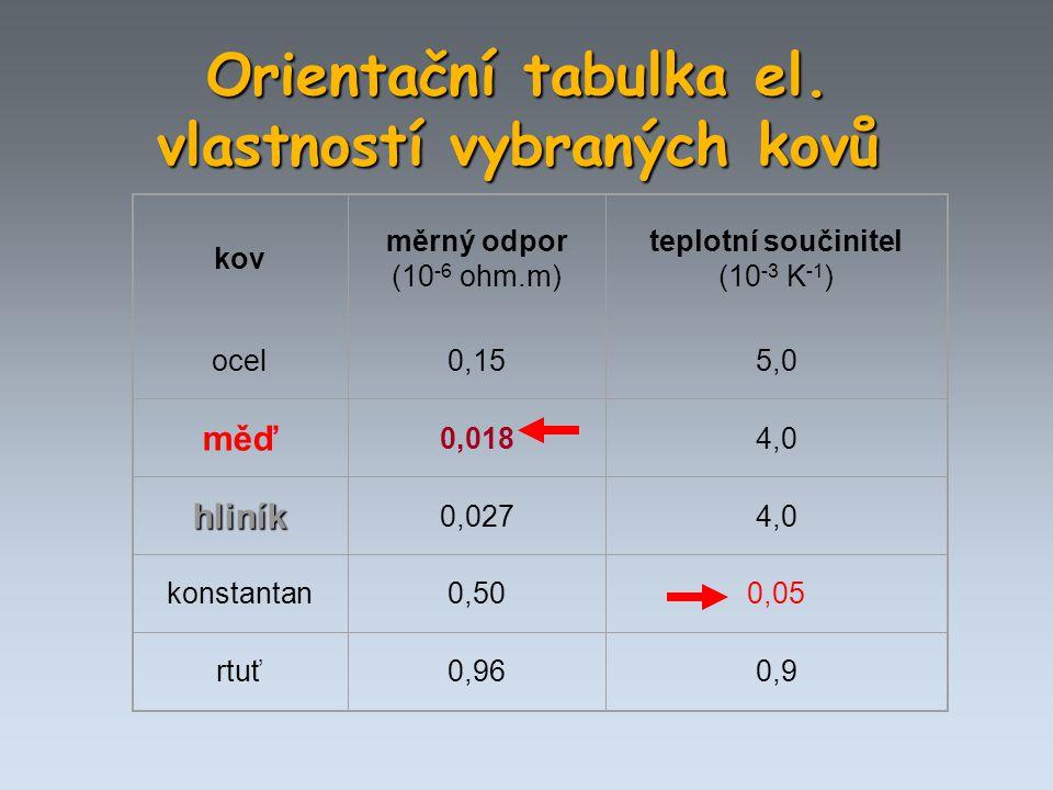 Orientační tabulka el. vlastností vybraných kovů kov měrný odpor (10 -6 ohm.m) teplotní součinitel (10 -3 K -1 ) ocel0,155,0 měď 0,0184,0 hliník 0,027