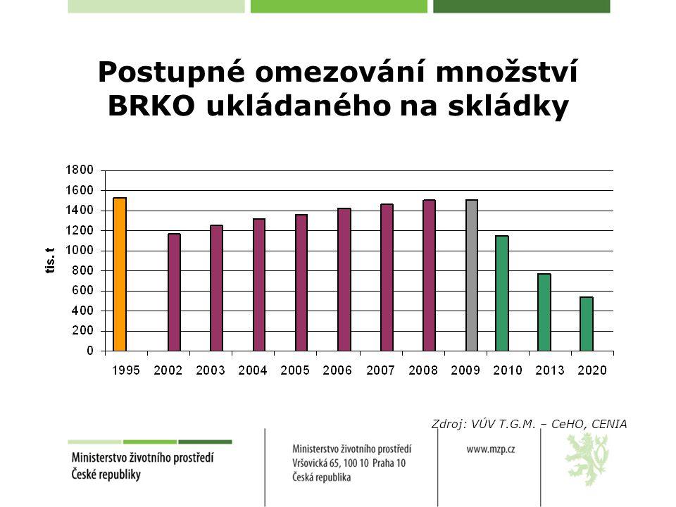Postupné omezování množství BRKO ukládaného na skládky Zdroj: VÚV T.G.M. – CeHO, CENIA