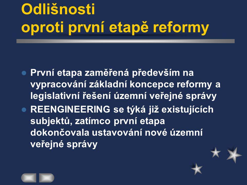 REENGINEERING VEŘEJNÉ SPRÁVY Projekt, který usiluje o aplikaci principů reengineeringu na veřejnou správu Jeho součástmi jsou popis, analýza a na jeji