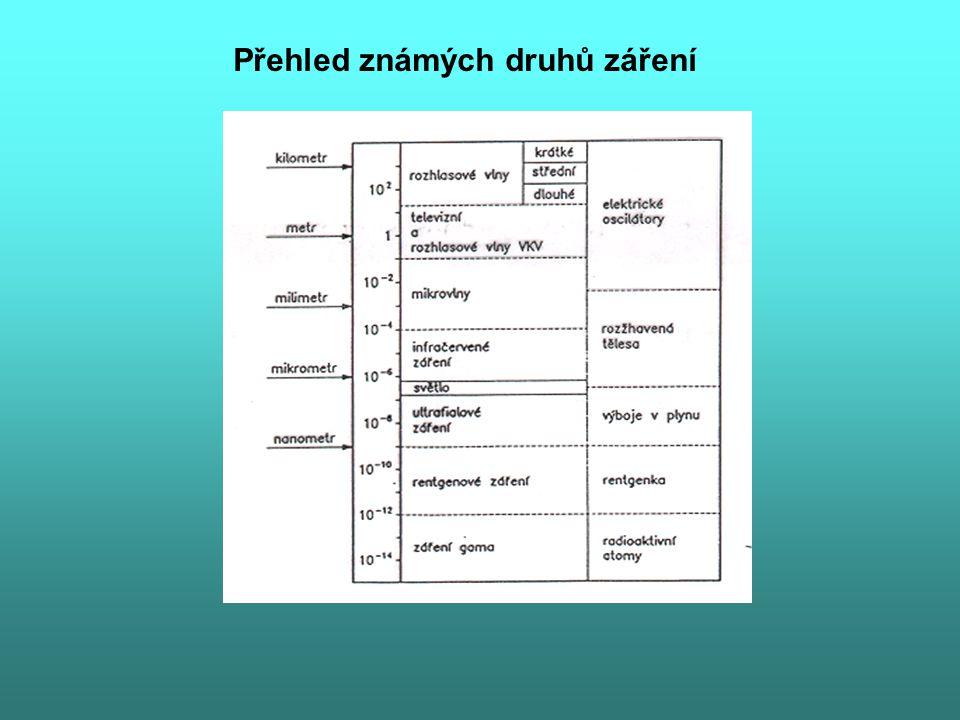 Přehled známých druhů záření
