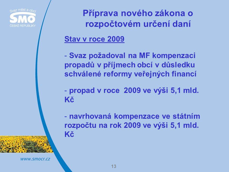 13 Příprava nového zákona o rozpočtovém určení daní Stav v roce 2009 - Svaz požadoval na MF kompenzaci propadů v příjmech obcí v důsledku schválené reformy veřejných financí - propad v roce 2009 ve výši 5,1 mld.