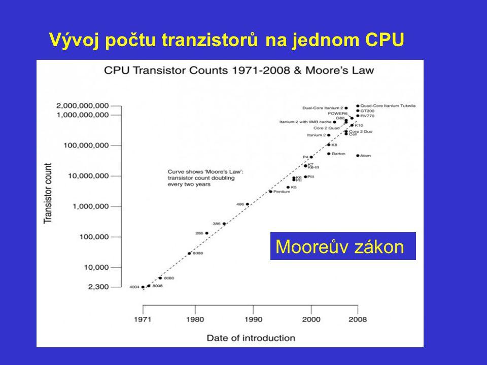 Vývoj počtu tranzistorů na jednom CPU Mooreův zákon