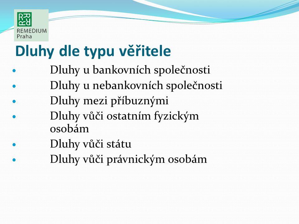 Dluhy dle typu věřitele Dluhy u bankovních společnosti Dluhy u nebankovních společnosti Dluhy mezi příbuznými Dluhy vůči ostatním fyzickým osobám Dluh