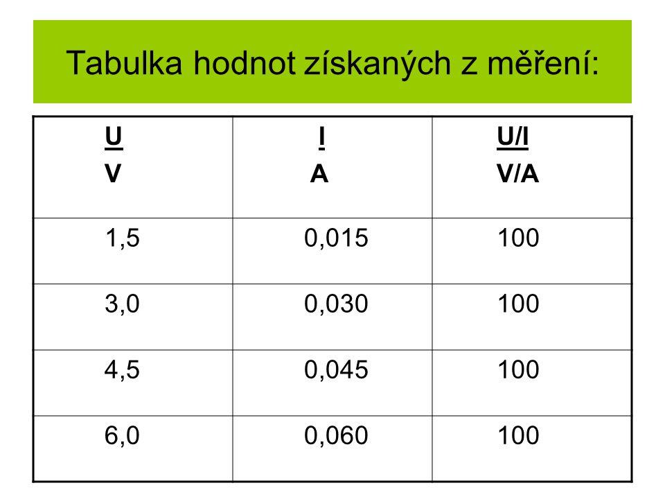 Tabulka hodnot získaných z měření: U V I A U/I V/A 1,5 0,015 100 3,0 0,030 100 4,5 0,045 100 6,0 0,060 100