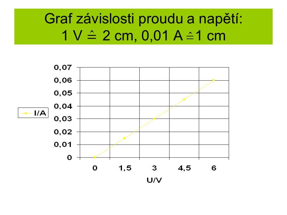 Graf závislosti proudu a napětí: 1 V 2 cm, 0,01 A 1 cm