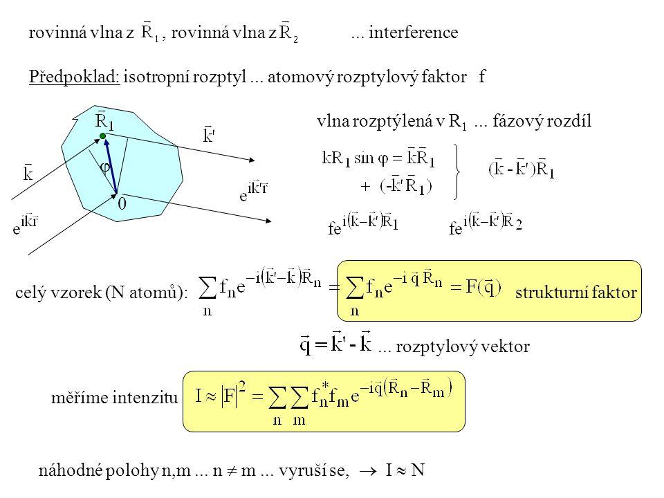 rovinná vlna z, rovinná vlna z... interference Předpoklad: isotropní rozptyl... atomový rozptylový faktor f vlna rozptýlená v R 1... fázový rozdíl cel