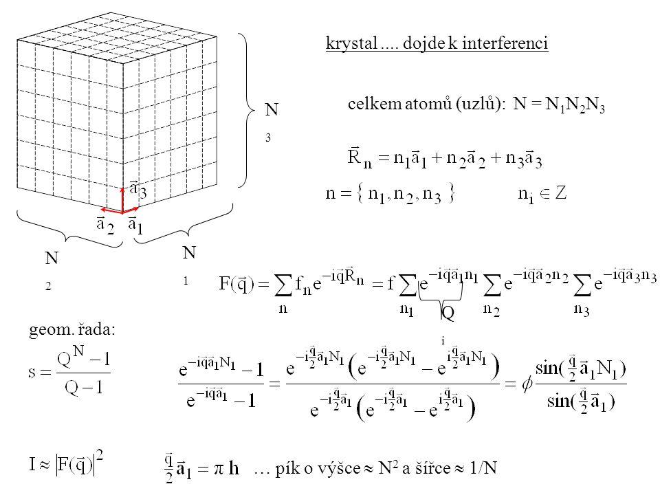 krystal.... dojde k interferenci N1N1 N3N3 N2N2 celkem atomů (uzlů): N = N 1 N 2 N 3 QiQi geom. řada: … pík o výšce  N 2 a šířce  1/N