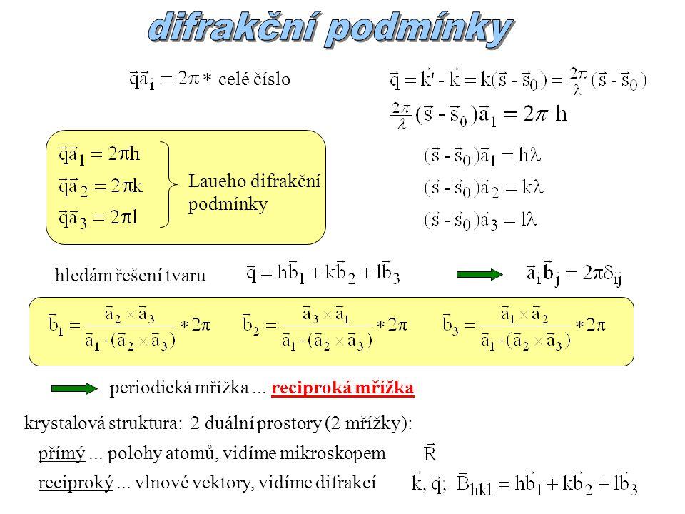 celé číslo Laueho difrakční podmínky hledám řešení tvaru periodická mřížka... reciproká mřížka krystalová struktura: 2 duální prostory (2 mřížky): pří