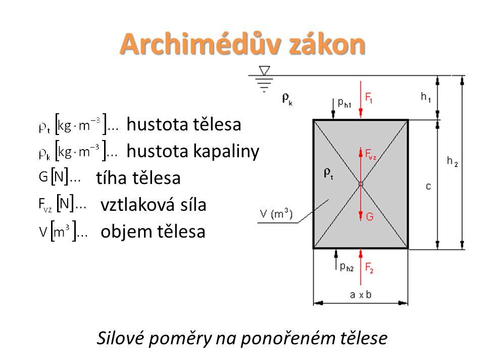 Archimédův zákon hustota tělesa hustota kapaliny tíha tělesa vztlaková síla objem tělesa Silové poměry na ponořeném tělese