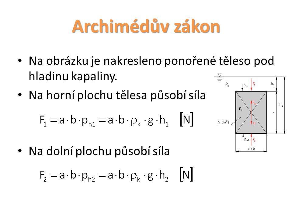 Archimédův zákon Na obrázku je nakresleno ponořené těleso pod hladinu kapaliny. Na horní plochu tělesa působí síla Na dolní plochu působí síla