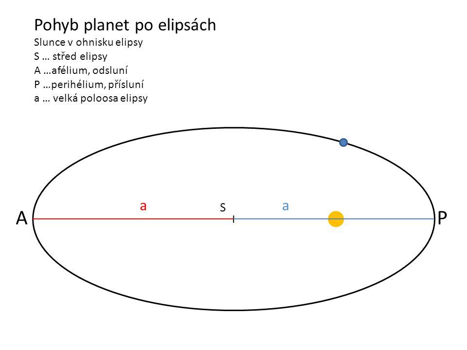 A P S Pohyb planet po elipsách Slunce v ohnisku elipsy S … střed elipsy A …afélium, odsluní P …perihélium, přísluní a … velká poloosa elipsy S a a