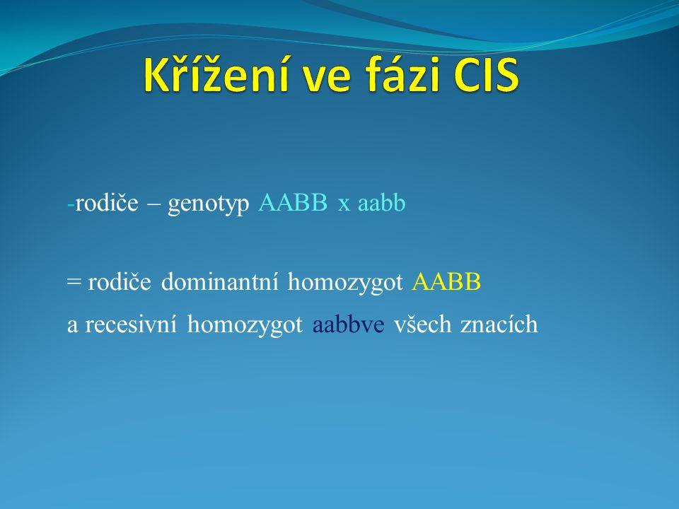 - rodiče – genotyp AABB x aabb = rodiče dominantní homozygot AABB a recesivní homozygot aabbve všech znacích