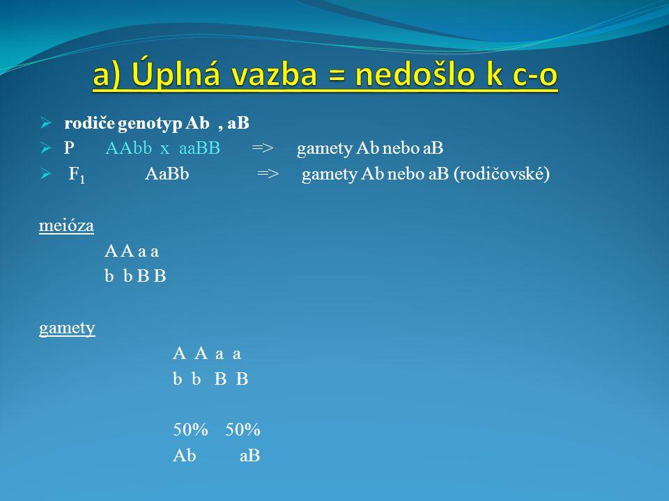  rodiče genotyp Ab, aB  P AAbb x aaBB => gamety Ab nebo aB  F 1 AaBb => gamety Ab nebo aB (rodičovské) meióza A A a a b b B B gamety A A a a b b B B 50% AbaB
