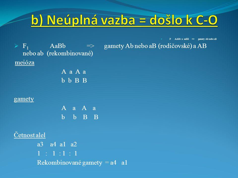  P AAbb x aaBB => gamety Ab nebo aB  F 1 AaBb => gamety Ab nebo aB (rodičovské) a AB nebo ab (rekombinované) meióza A a b b B B gamety A a b b B B Četnost alel a3 a4 a1 a2 1 : 1 : 1 : 1 Rekombinované gamety = a4 a1