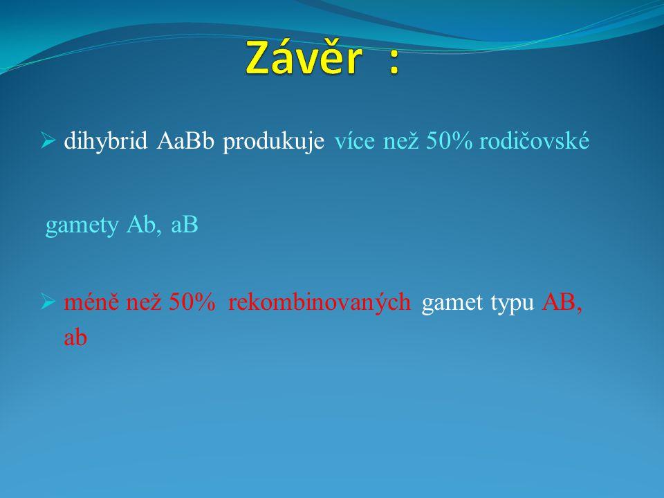  dihybrid AaBb produkuje více než 50% rodičovské gamety Ab, aB  méně než 50% rekombinovaných gamet typu AB, ab