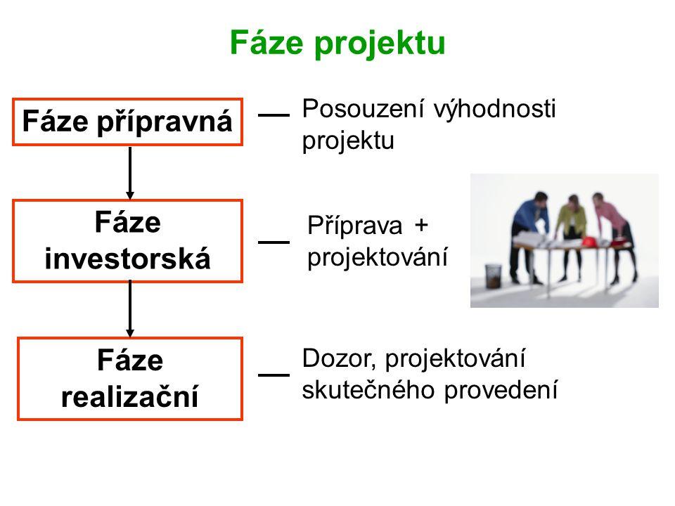 Fáze projektu Fáze přípravná Fáze investorská Fáze realizační Posouzení výhodnosti projektu Příprava + projektování Dozor, projektování skutečného pro