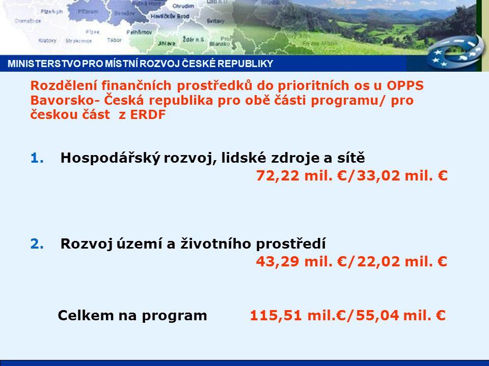 MINISTERSTVO PRO MÍSTNÍ ROZVOJ ČESKÉ REPUBLIKY Rozdělení finančních prostředků do prioritních os u OPPS Bavorsko- Česká republika pro obě části programu/ pro českou část z ERDF 1.Hospodářský rozvoj, lidské zdroje a sítě 72,22 mil.