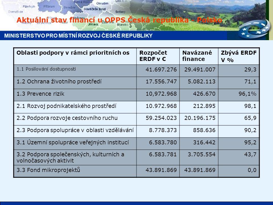 MINISTERSTVO PRO MÍSTNÍ ROZVOJ ČESKÉ REPUBLIKY Aktuální stav financí u OPPS Česká republika - Polsko Oblasti podpory v rámci prioritních osRozpočet ERDF v € Navázané finance Zbývá ERDF V % 1.1 Posilování dostupnosti 41.697.27629.491.00729,3 1.2 Ochrana životního prostředí17.556.7475.082.11371,1 1.3 Prevence rizik10,972.968426.67096,1% 2.1 Rozvoj podnikatelského prostředí10.972.968212.89598,1 2.2 Podpora rozvoje cestovního ruchu59.254.02320.196.17565,9 2.3 Podpora spolupráce v oblasti vzdělávání8.778.373858.63690,2 3.1 Územní spolupráce veřejných institucí6.583.780316.44295,2 3.2 Podpora společenských, kulturních a volnočasových aktivit 6.583.7813.705.55443,7 3.3 Fond mikroprojektů43.891.869 0,0