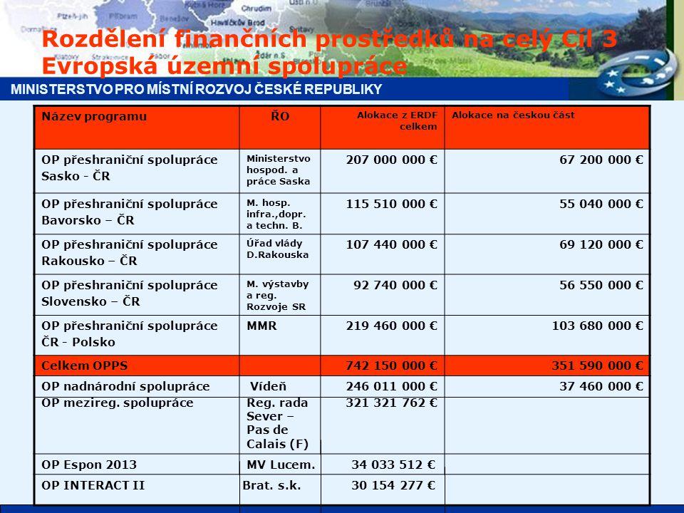 MINISTERSTVO PRO MÍSTNÍ ROZVOJ ČESKÉ REPUBLIKY Srovnání alokací finančních prostředků EU na jednotlivé OPPS Cíle 3 období 2007 – 2013 s OPPS Iniciativy Společenství INTERREG IIIA období 2004 – 2006 v České republice Kriterium pro rozdělení 2007-13 : ve stejném poměru jako v období 2004 – 2006, (délka hranice a počet obyvatel v regionu, odsouhlaseno zástupci dotčených krajů a euroregionů OP v mil.€Alokace jen ČR 2004-06 Alokace jen ČR 2007-13 Alokace obou zemí 2007-13 ČR Polsko 16,50103,68219,5 Slovensko ČR 9,00 56,55 92,7 Rakousko ČR 11,00 69,12107,4 Bavorsko ČR 8,60 55,04115,5 Sasko ČR 9,90 + 3,30 67,20207,0 celkem 58, 30351,59742,1 Poznámky: 1.u OPPS Sasko-ČR dodatečně zafinancováno v období 2004-06 ještě 8 dopravních projektů za saské fin.
