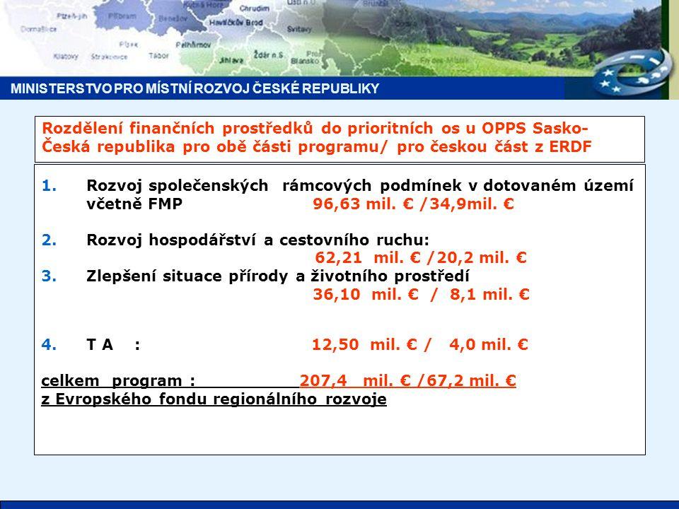 MINISTERSTVO PRO MÍSTNÍ ROZVOJ ČESKÉ REPUBLIKY Rozdělení finančních prostředků do prioritních os u OPPS Sasko- Česká republika pro obě části programu/ pro českou část z ERDF 1.Rozvoj společenských rámcových podmínek v dotovaném území včetně FMP 96,63 mil.
