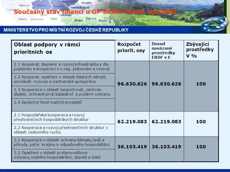 MINISTERSTVO PRO MÍSTNÍ ROZVOJ ČESKÉ REPUBLIKY Rozdělení finančních prostředků do prioritních os u OPPS ČR - Polsko pro obě části programu/ pro českou část z ERDF 1.Posilování dopravní dostupnosti, ochrana ŽP a prevence rizik: 70,227 mil.
