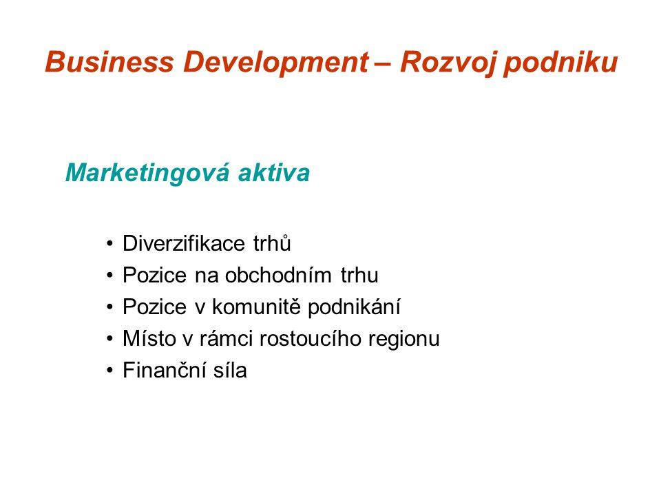 Business Development – Rozvoj podniku Marketingová aktiva Diverzifikace trhů Pozice na obchodním trhu Pozice v komunitě podnikání Místo v rámci rostoucího regionu Finanční síla