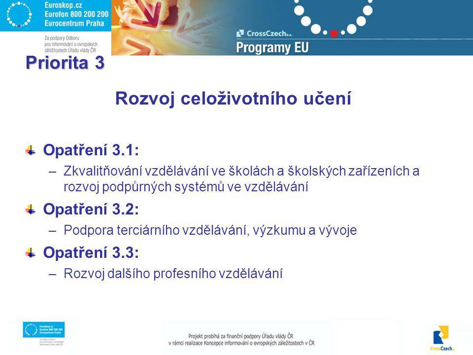 Priorita 3 Rozvoj celoživotního učení Opatření 3.1: –Zkvalitňování vzdělávání ve školách a školských zařízeních a rozvoj podpůrných systémů ve vzdělávání Opatření 3.2: –Podpora terciárního vzdělávání, výzkumu a vývoje Opatření 3.3: –Rozvoj dalšího profesního vzdělávání
