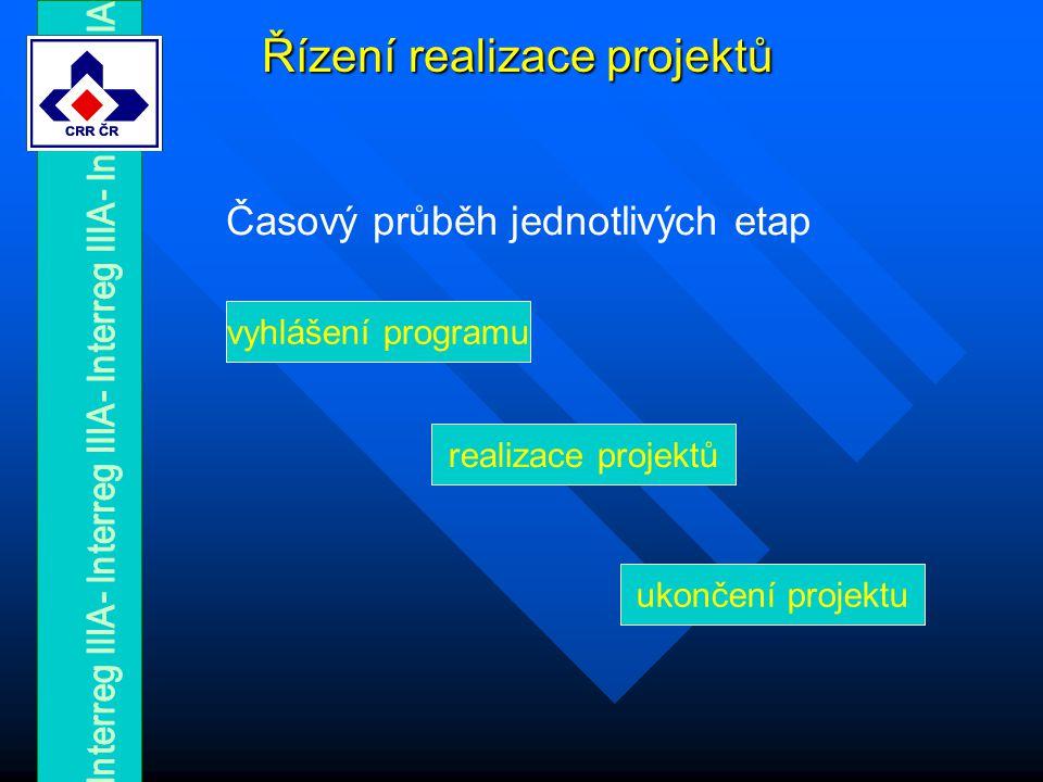 Řízení realizace projektů realizace projektů ukončení projektu Časový průběh jednotlivých etap vyhlášení programu