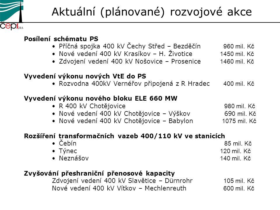 Aktuální (plánované) rozvojové akce Posílení schématu PS Příčná spojka 400 kV Čechy Střed – Bezděčín 960 mil. Kč Nové vedení 400 kV Krasíkov – H. Živo