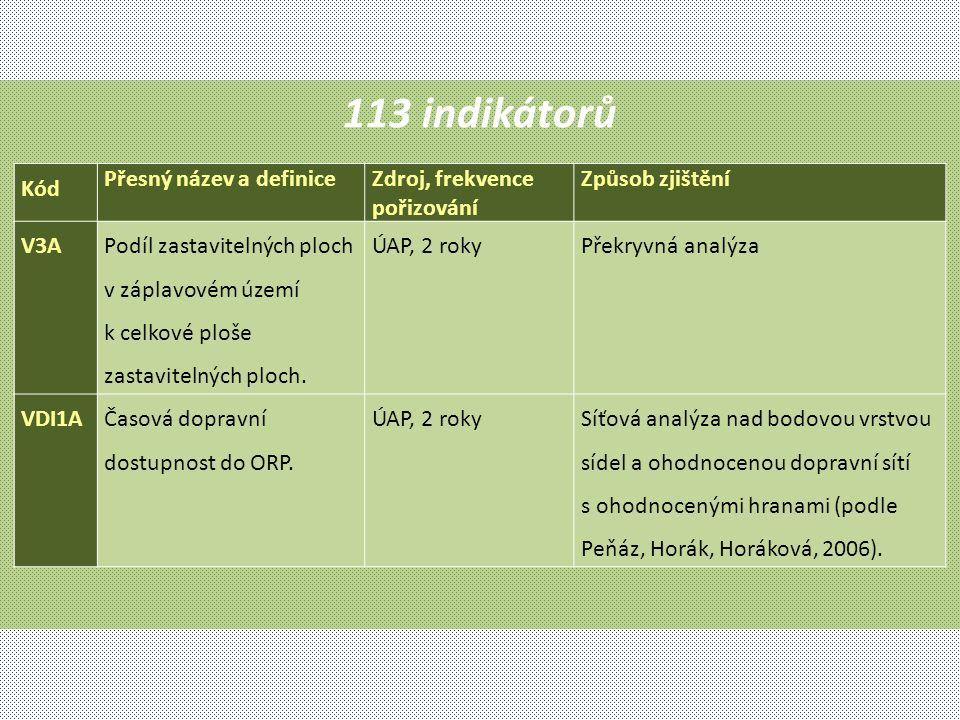 113 indikátorů Kód Přesný název a definiceZdroj, frekvence pořizování Způsob zjištění V3A Podíl zastavitelných ploch v záplavovém území k celkové ploš