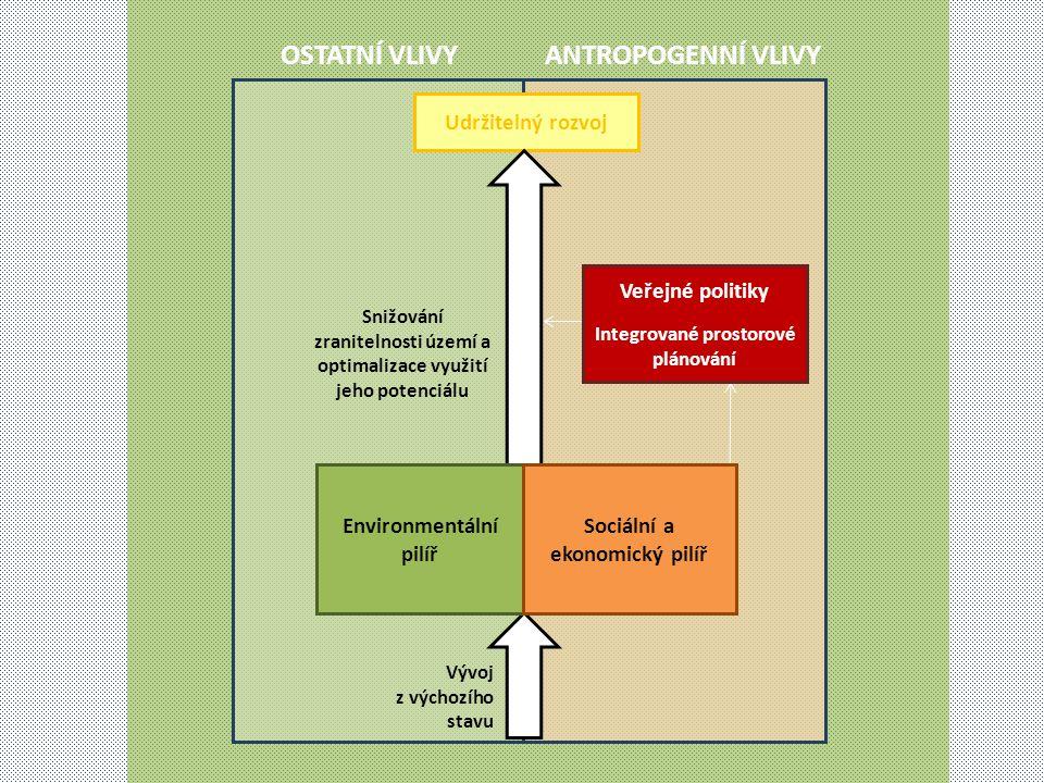 ANTROPOGENNÍ VLIVY OSTATNÍ VLIVY Udržitelný rozvoj Environmentální pilíř Sociální a ekonomický pilíř Snižování zranitelnosti území a optimalizace využ