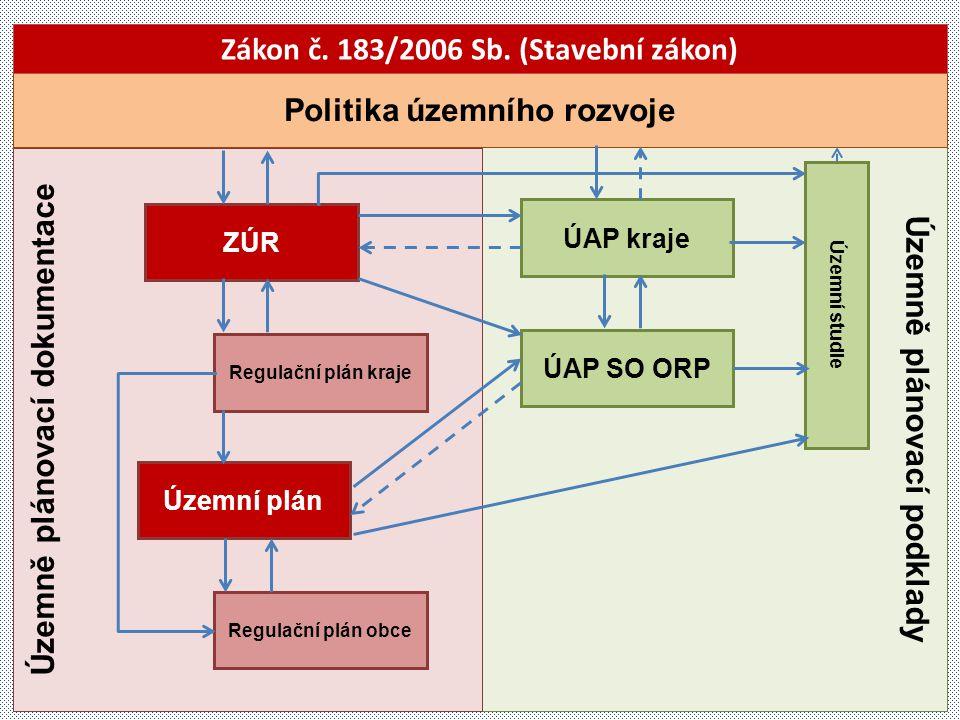 Územně plánovací podklady Územně plánovací dokumentace Politika územního rozvoje ZÚR Územní plán Regulační plán obce ÚAP kraje ÚAP SO ORP Územní studi