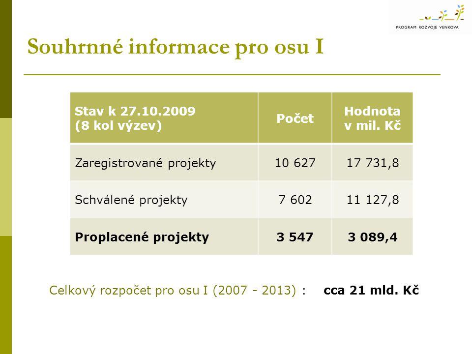 Souhrnné informace pro osu I Stav k 27.10.2009 (8 kol výzev) Počet Hodnota v mil. Kč Zaregistrované projekty10 62717 731,8 Schválené projekty7 60211 1