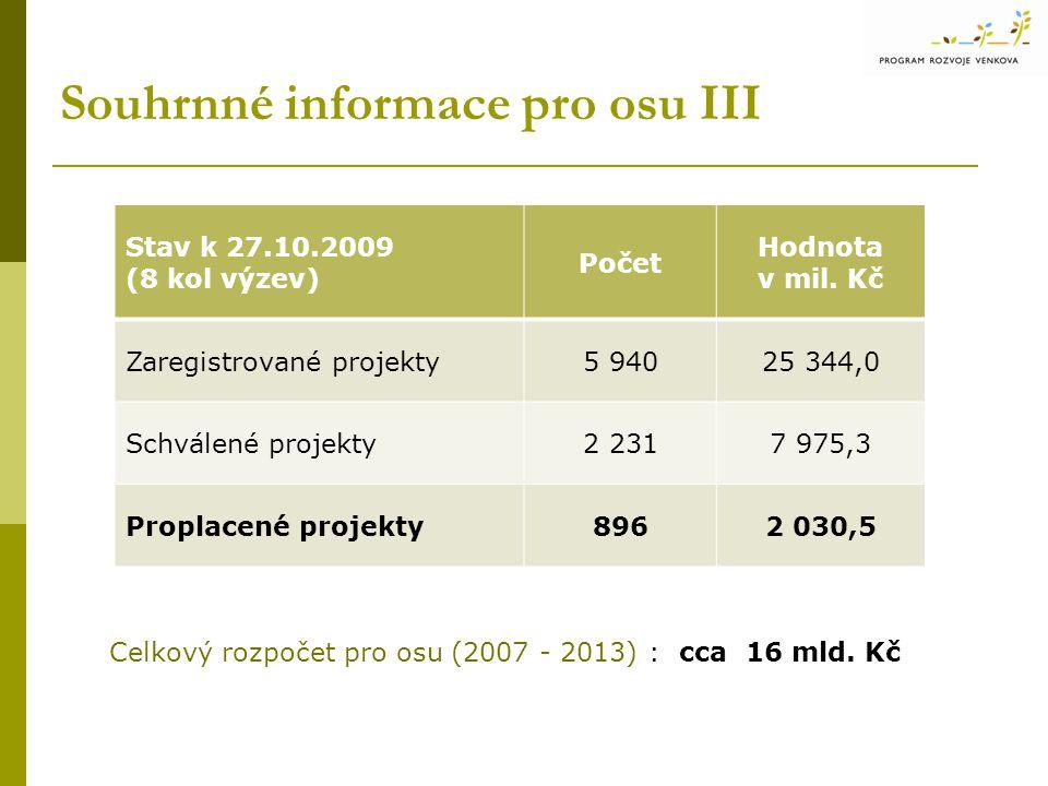 Souhrnné informace pro osu III Stav k 27.10.2009 (8 kol výzev) Počet Hodnota v mil. Kč Zaregistrované projekty5 94025 344,0 Schválené projekty2 2317 9
