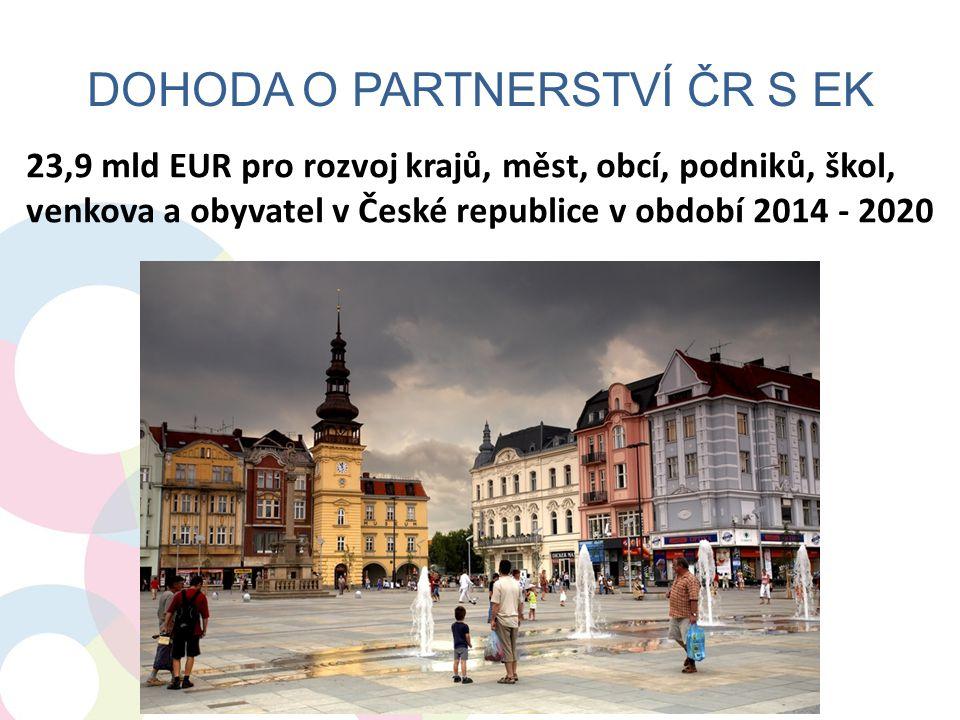 V DOHODĚ PRO ČR 23,9 MLD EUR Tematické cíle EU 2020 mld EUR Doprava 6,2 Životní prostředí a účinné využívání zdrojů 2,7 Začleňování a boj s chudobou 2,7 Výzkum, technologie a inovace 2,5 Nízkouhlíkové hospodářství 2,2 Konkurenceschopnost MSP 1,4 Podpora zaměstnanosti 1,4 Změna klimatu 1,4 Vzdělávání 1,3 ICT 1,0 Veřejná správa 0,2