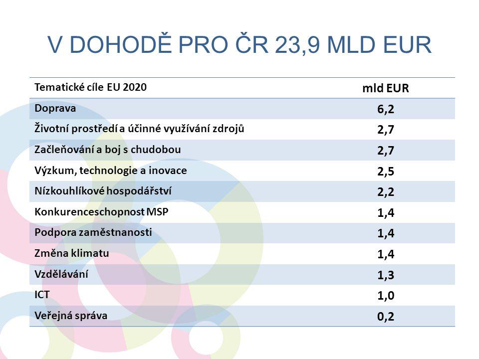 V DOHODĚ PRO ČR 23,9 MLD EUR Tematické cíle EU 2020 mld EUR Doprava 6,2 Životní prostředí a účinné využívání zdrojů 2,7 Začleňování a boj s chudobou 2