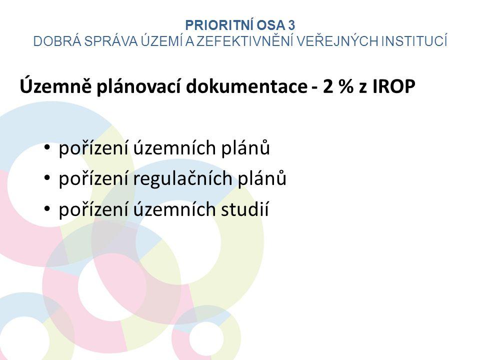 Územně plánovací dokumentace - 2 % z IROP pořízení územních plánů pořízení regulačních plánů pořízení územních studií PRIORITNÍ OSA 3 DOBRÁ SPRÁVA ÚZE