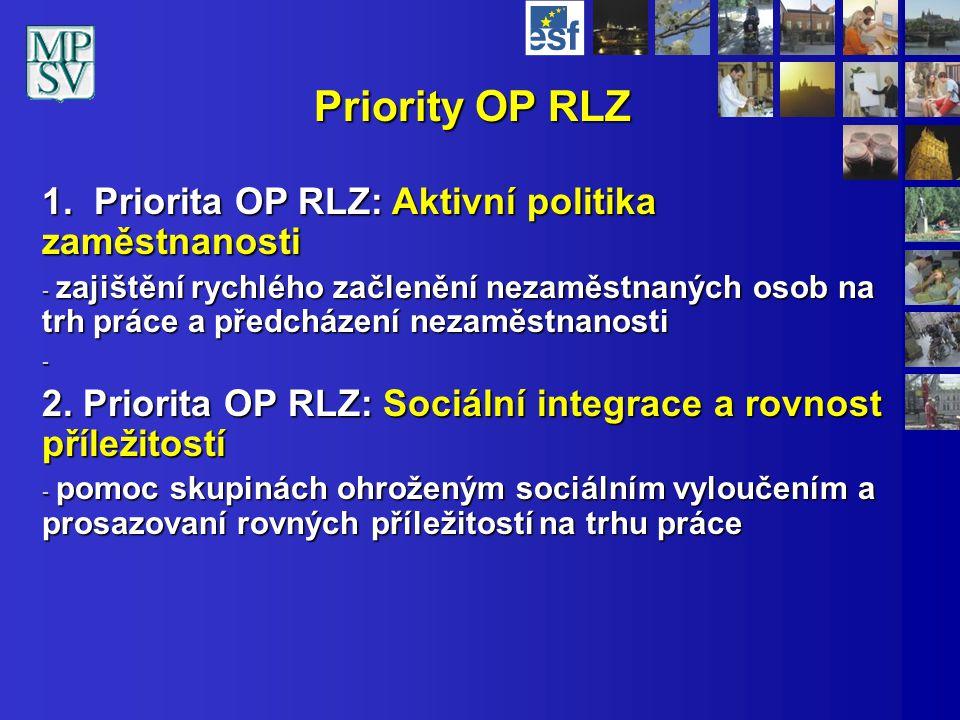 Priority OP RLZ 1. Priorita OP RLZ: Aktivní politika zaměstnanosti - zajištění rychlého začlenění nezaměstnaných osob na trh práce a předcházení nezam