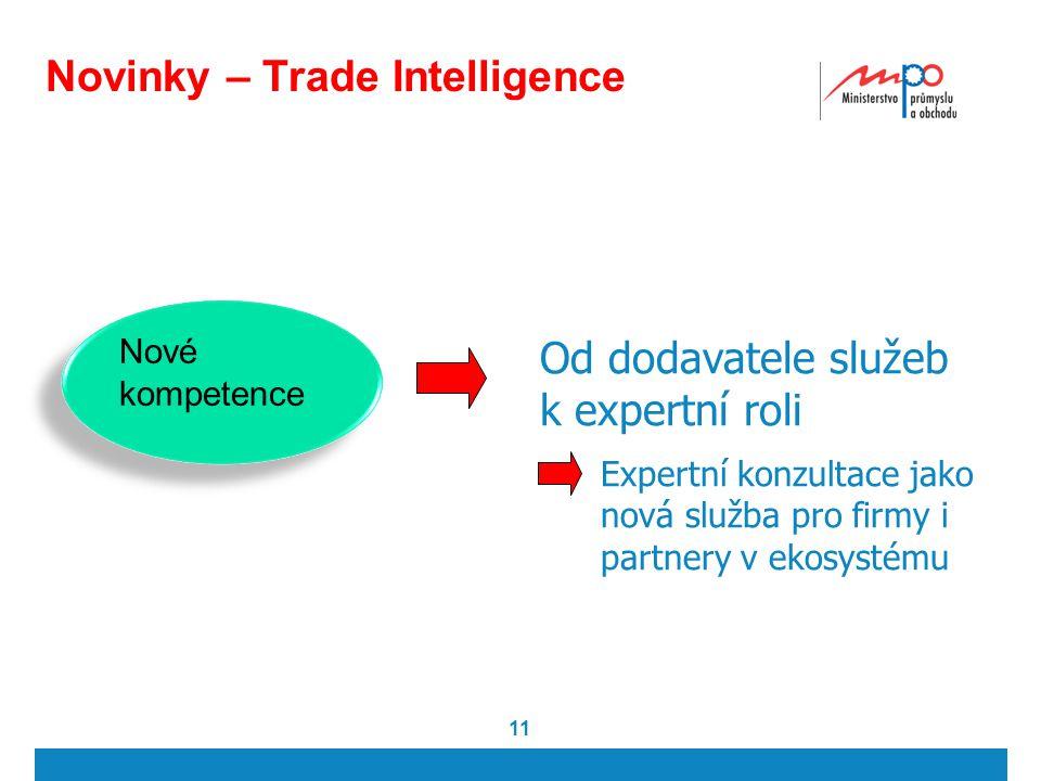 11 Novinky – Trade Intelligence Nové kompetence Od dodavatele služeb k expertní roli Expertní konzultace jako nová služba pro firmy i partnery v ekosy