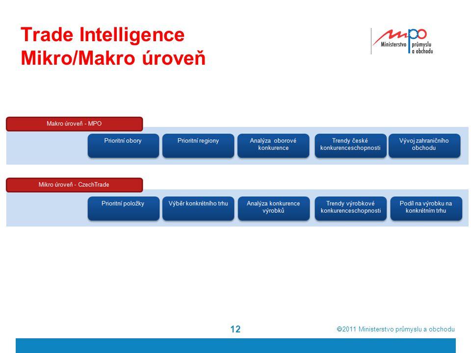  2011  Ministerstvo průmyslu a obchodu Trade Intelligence Mikro/Makro úroveň 12