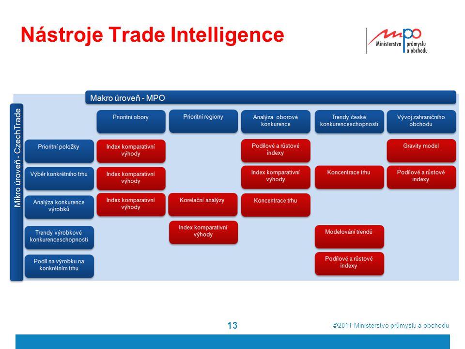  2011  Ministerstvo průmyslu a obchodu Nástroje Trade Intelligence 13