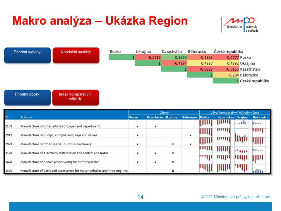  2011  Ministerstvo průmyslu a obchodu Makro analýza – Ukázka Region 14