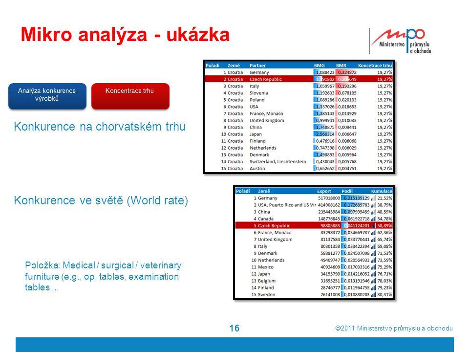  2011  Ministerstvo průmyslu a obchodu Mikro analýza - ukázka 16 Konkurence na chorvatském trhu Konkurence ve světě (World rate) Položka: Medical /
