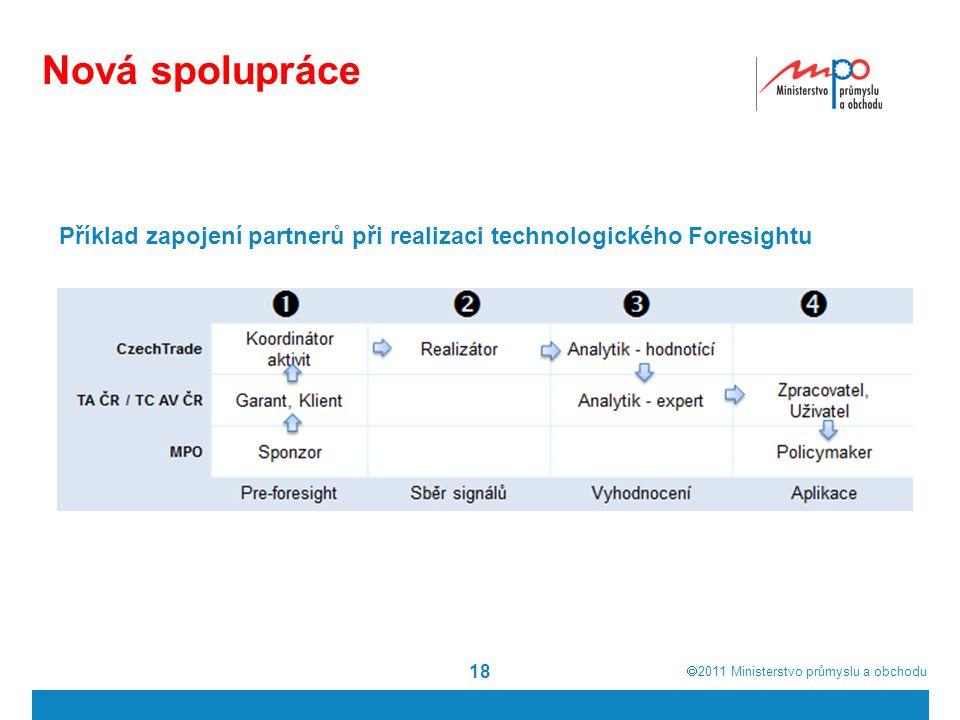  2011  Ministerstvo průmyslu a obchodu Nová spolupráce 18 Příklad zapojení partnerů při realizaci technologického Foresightu