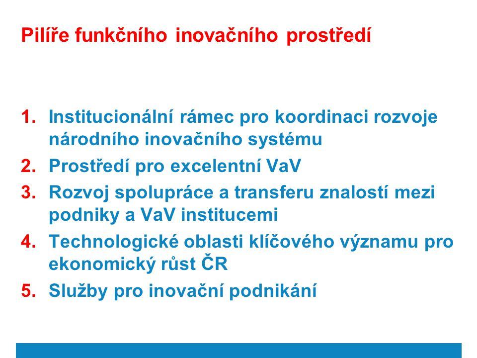 Pilíře funkčního inovačního prostředí 1.Institucionální rámec pro koordinaci rozvoje národního inovačního systému 2.Prostředí pro excelentní VaV 3.Roz
