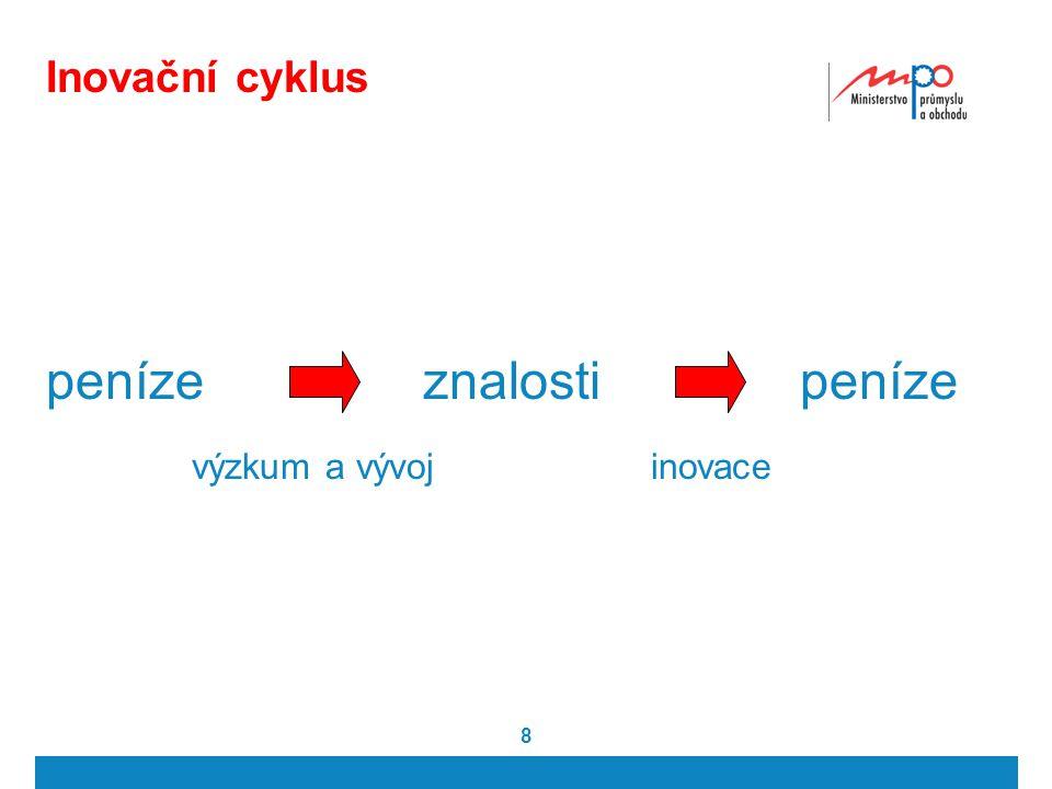 8 Inovační cyklus penízeznalosti výzkum a vývojinovace peníze