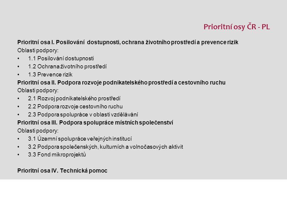 2.3 Podpora spolupráce v oblasti vzdělávání Cíl: Zvyšování znalostí a dovedností obyvatel v česko – polské příhraniční oblasti Aktivity: Podpora spolupráce v oblasti vzdělávání, odborné přípravy a celoživotního učení Projekty pro podporu osob vracejících se na trh práce, předcházení sociálnímu vyloučení, včetně školení pro nezaměstnané Zvyšování odborné kvalifikace v souladu s požadavky trhu práce Rekvalifikační kurzy pro osoby ohrožené sociálním vyloučením Organizace kurzů zaměřených na získávání, zvyšování odborných kvalifikací a dovedností, jazykových znalostí, včetně přípravy na zaměstnání a celoživotní učení Podpora zpracování společných česko – polských studijních programů Podpora využívání a uplatňování ICT, včetně specializovaných aplikací, pro realizaci výše uvedených aktivit.