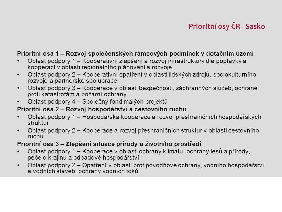 Fond mikroprojektů, Fond malých projektů Kontakty Euroregion Neisse-Nisa-Nysa Třída 1.Máje 858/26 460 01 Liberec 3 Tel: 485 340 982-3 http://www.neisse-nisa-nysa.org/ ČR – Sasko, fond bude schválen na Monitorovacím výboru v prosinci 2008 ČR – Polsko, fond již vyhlášen